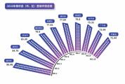 2018年肇庆县域营商环境及市直单位营商服务水平评测结果出炉
