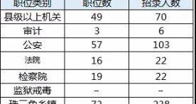 肇慶地區總招錄645人!2019廣東省公務員招考了!(附崗位表)